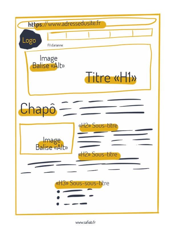 Anatomie d'une page d'article web seo friendly